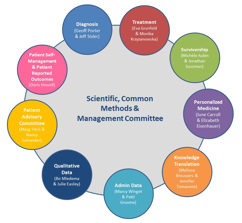 CanIMPACT Scientific, Common Methods, and Management Committee